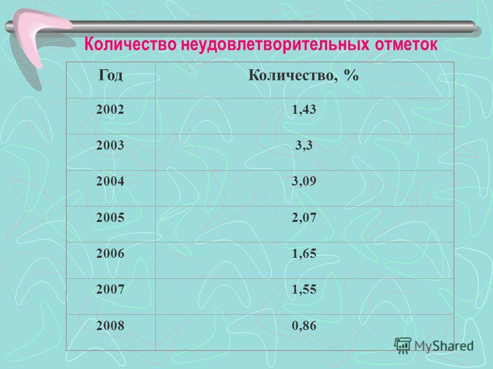 Средний балл по русскому языку (2002 – 2008 г.г.) Год200320042005200620072008 Средний балл по Челябинской области 55,155,4455,1555,7355,5262,94 Средний балл по России 50,049,8950,1948,8949,855,4