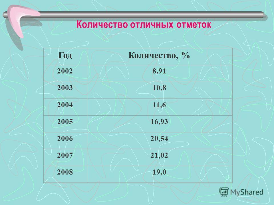 Количество неудовлетворительных отметок ГодКоличество, % 20021,43 20033,3 20043,09 20052,07 20061,65 20071,55 20080,86