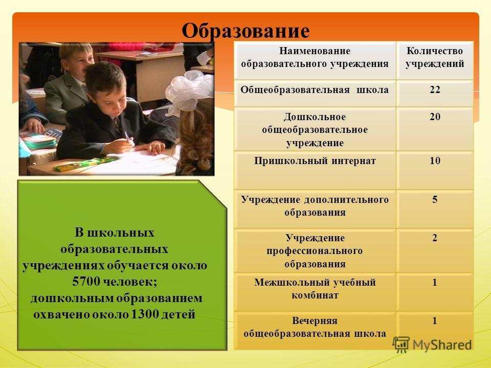 Стоматологическая поликлиника ноябрьск электронная регистратура