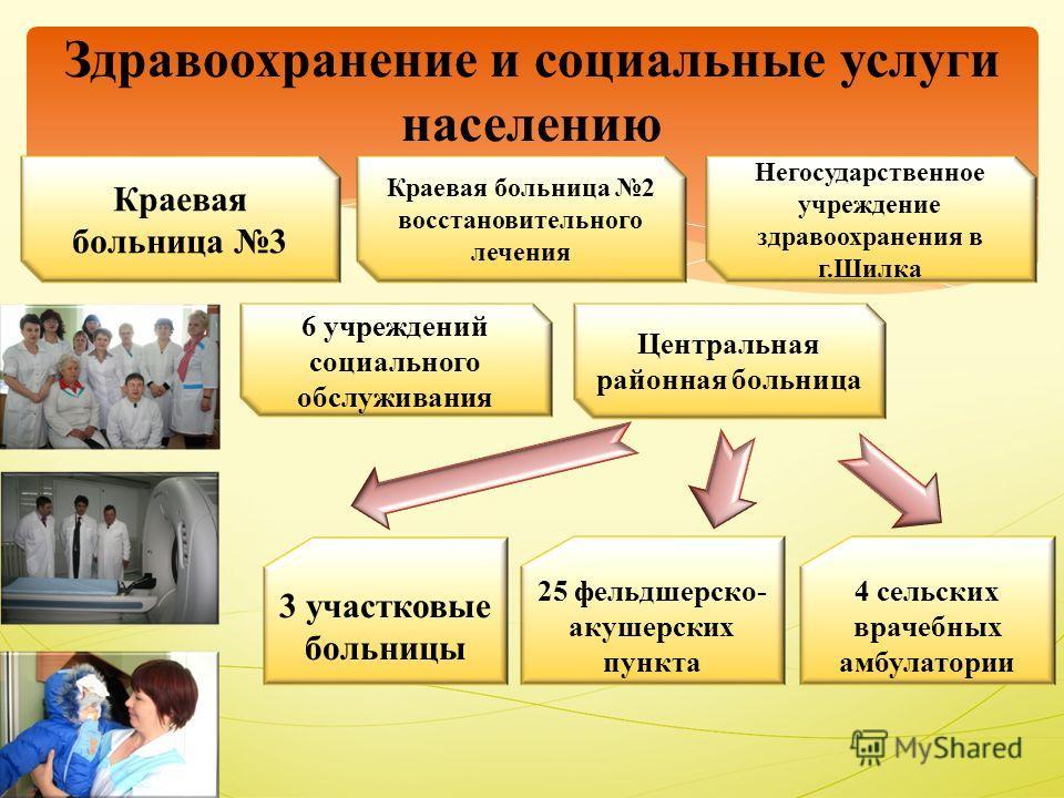 Здравоохранение и социальные услуги населению 25 фельдшерско- акушерских пункта 4 сельских врачебных амбулатории 3 участковые больницы Краевая больница 3 6 учреждений социального обслуживания Центральная районная больница Краевая больница 2 восстанов