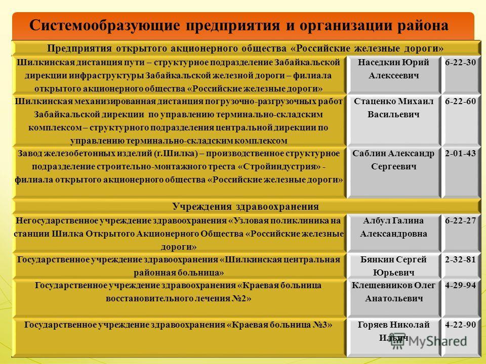 Системообразующие предприятия и организации района Предприятия открытого акционерного общества «Российские железные дороги» Шилкинская дистанция пути – структурное подразделение Забайкальской дирекции инфраструктуры Забайкальской железной дороги – фи