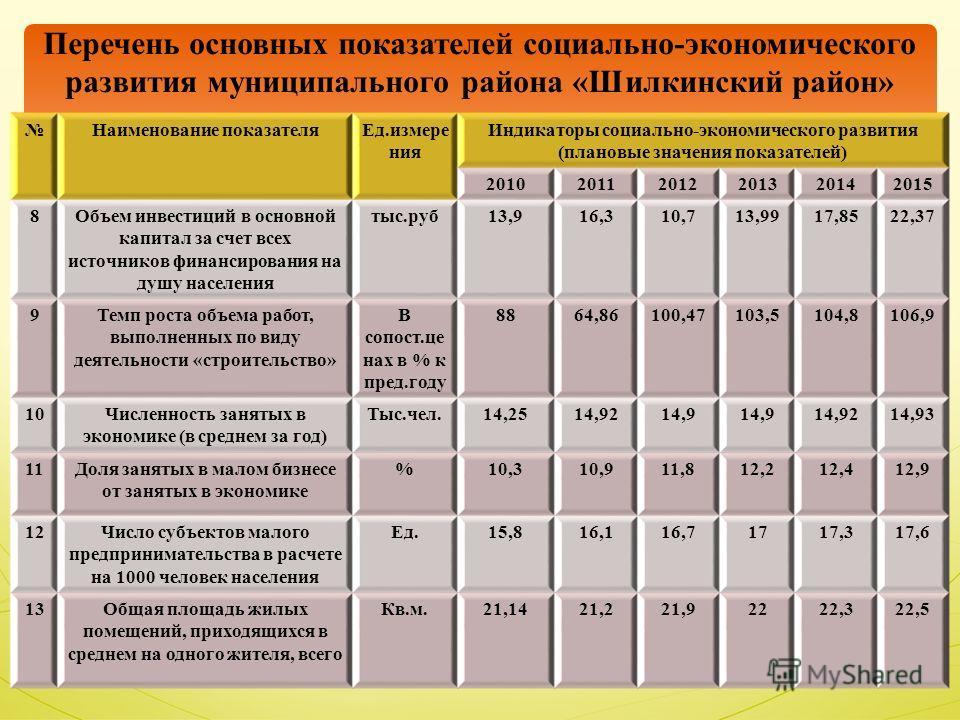 Наименование показателяЕд.измере ния Индикаторы социально-экономического развития (плановые значения показателей) 201020112012201320142015 8Объем инвестиций в основной капитал за счет всех источников финансирования на душу населения тыс.руб13,916,310