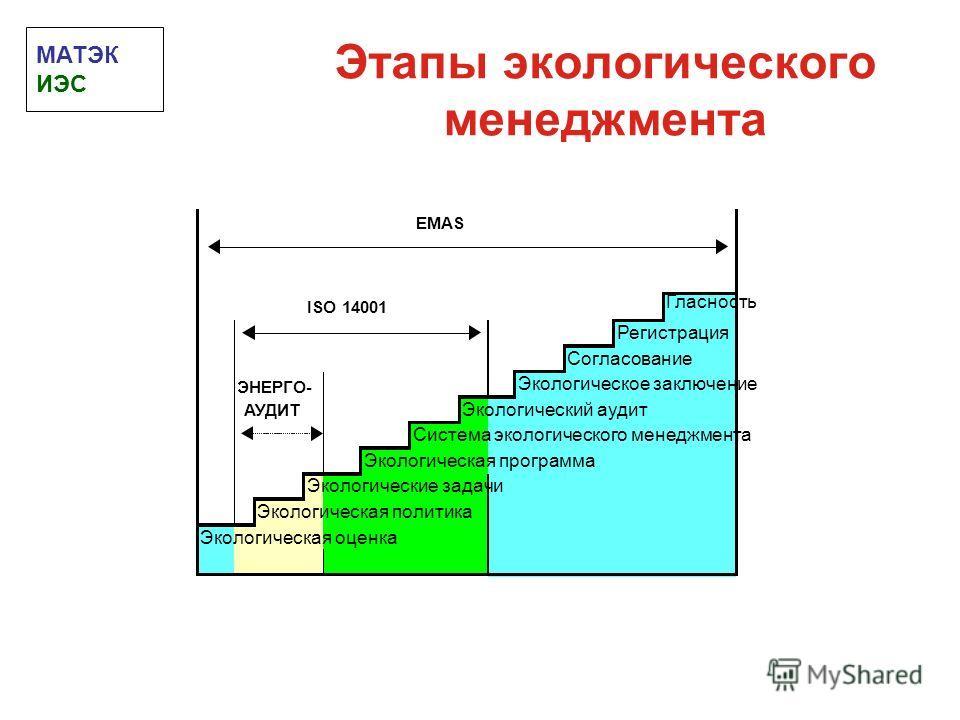 Этапы экологического менеджмента EMAS ISO 14001 Гласность Регистрация Согласование ЭНЕРГО- Экологическое заключение АУДИТ Экологический аудит Система экологического менеджмента Экологическая программа Экологические задачи Экологическая политика Эколо