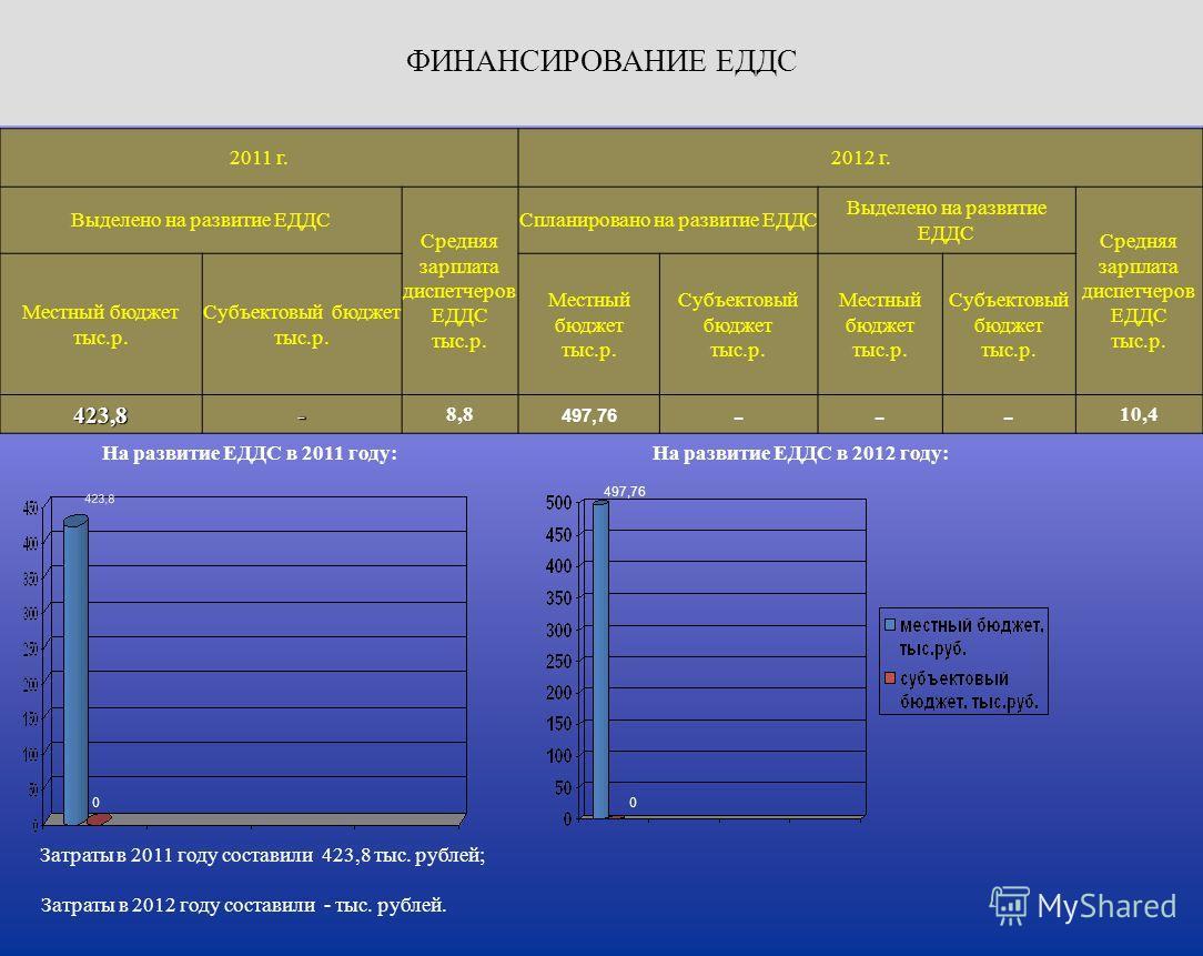 Затраты в 2011 году составили 423,8 тыс. рублей; На развитие ЕДДС в 2011 году: Затраты в 2012 году составили - тыс. рублей. На развитие ЕДДС в 2012 году: 2011 г.2012 г. Выделено на развитие ЕДДС Средняя зарплата диспетчеров ЕДДС тыс.р. Спланировано н