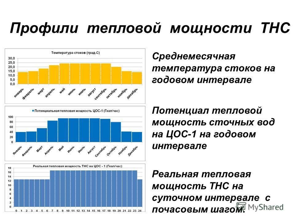 Профили тепловой мощности ТНС Среднемесячная температура стоков на годовом интервале Потенциал тепловой мощность сточных вод на ЦОС-1 на годовом интервале Реальная тепловая мощность ТНС на суточном интервале с почасовым шагом.