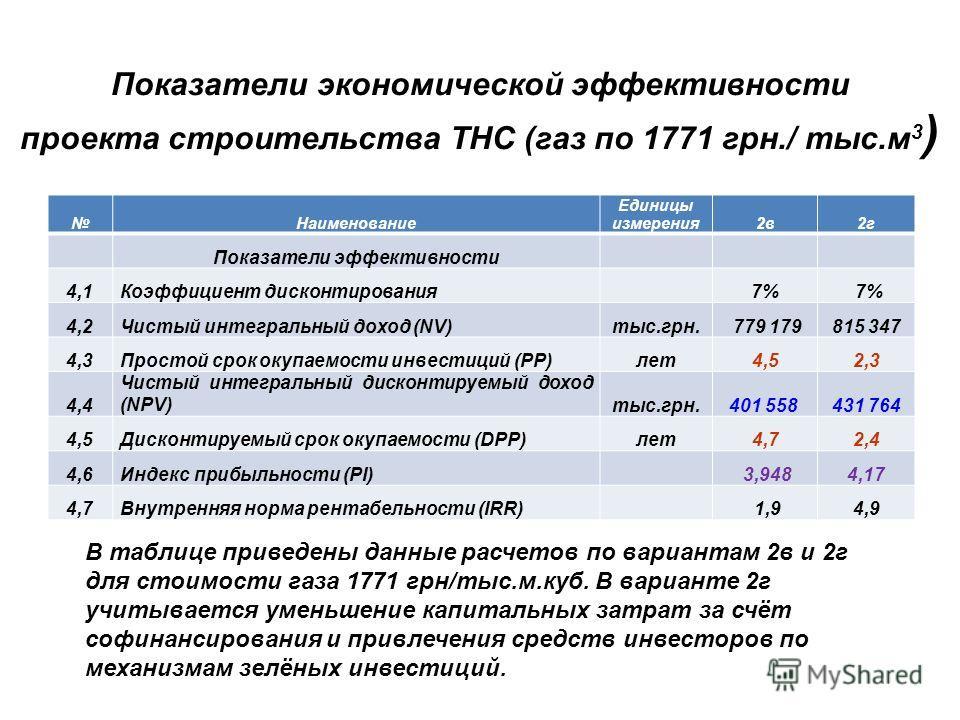 Показатели экономической эффективности проекта строительства ТНС (газ по 1771 грн./ тыс.м 3 ) Наименование Единицы измерения2в2г Показатели эффективности 4,1Коэффициент дисконтирования 7%7% 7% 7% 4,2Чистый интегральный доход (NV)тыс.грн. 779 179815 3