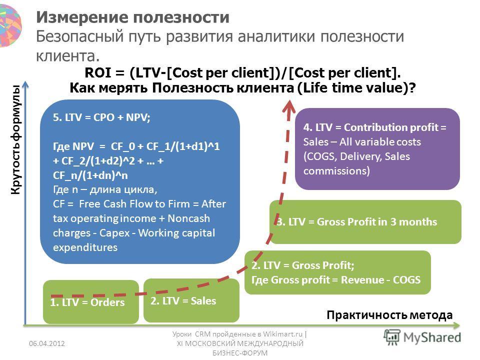 Измерение полезности Безопасный путь развития аналитики полезности клиента. Крутость формулы Практичность метода 5. LTV = CPO + NPV; Где NPV = CF_0 + CF_1/(1+d1)^1 + CF_2/(1+d2)^2 + … + CF_n/(1+dn)^n Где n – длина цикла, CF = Free Cash Flow to Firm =