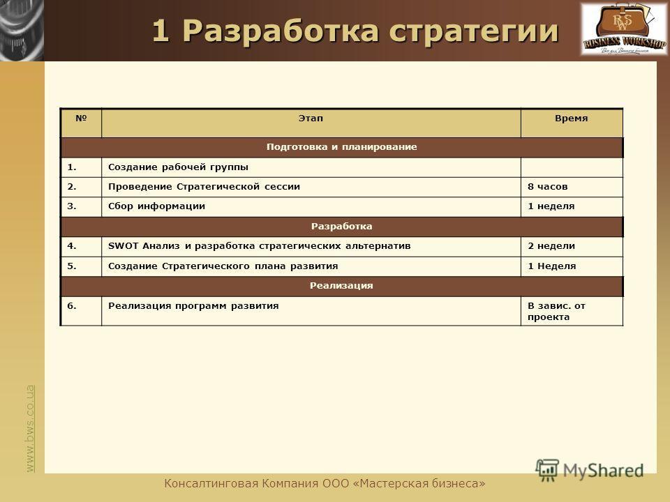 www.bws.co.ua 1 Разработка стратегии 1 Разработка стратегии ЭтапВремя Подготовка и планирование 1.Создание рабочей группы 2.Проведение Стратегической сессии8 часов 3.Сбор информации1 неделя Разработка 4.SWOT Анализ и разработка стратегических альтерн