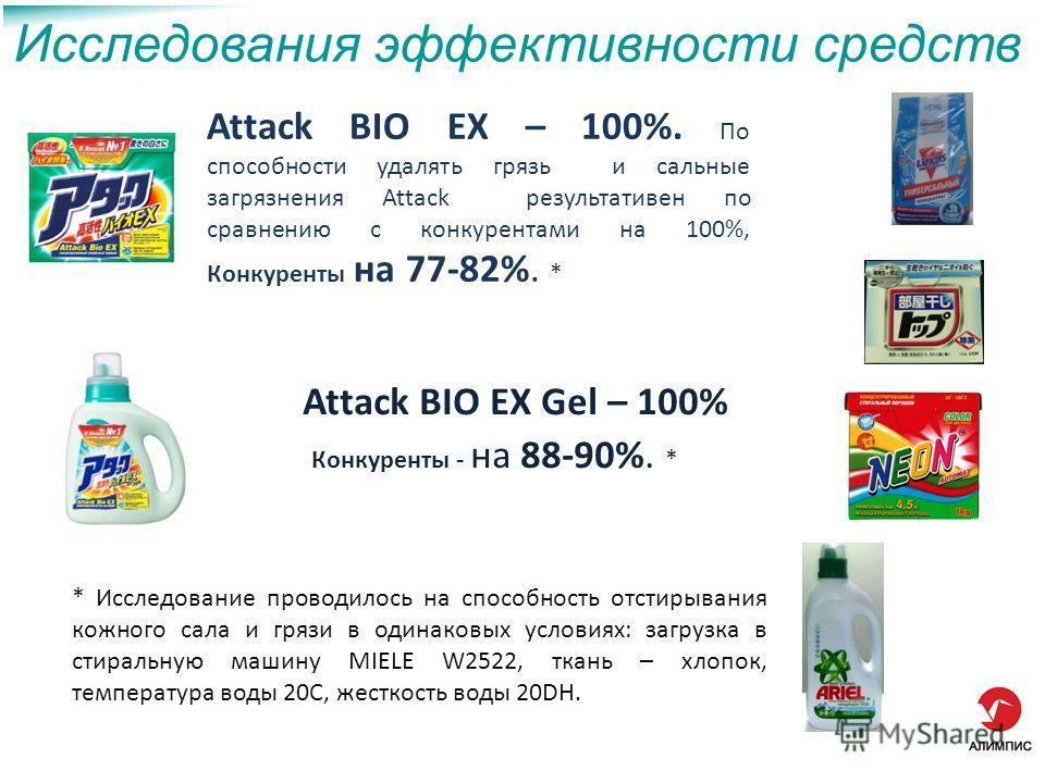 Исследования эффективности средств Attack BIO EX – 100%. По способности удалять грязь и сальные загрязнения Attack результативен по сравнению с конкурентами на 100%, Конкуренты на 77-82%. * Attack BIO EX Gel – 100% Конкуренты - на 88-90%. * * Исследо