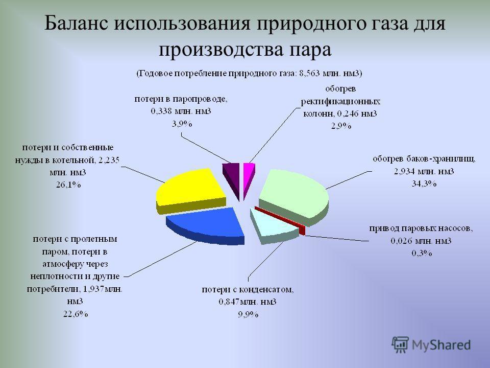 Зависимость потребления энергоресурса от выработанной продукции Прямая отображающая среднестатистическое потребление энергоресурса Выработанная продукция Затраченный энергоресурс АРМ Энергоменеджера –анализ потребления энергоресурса.
