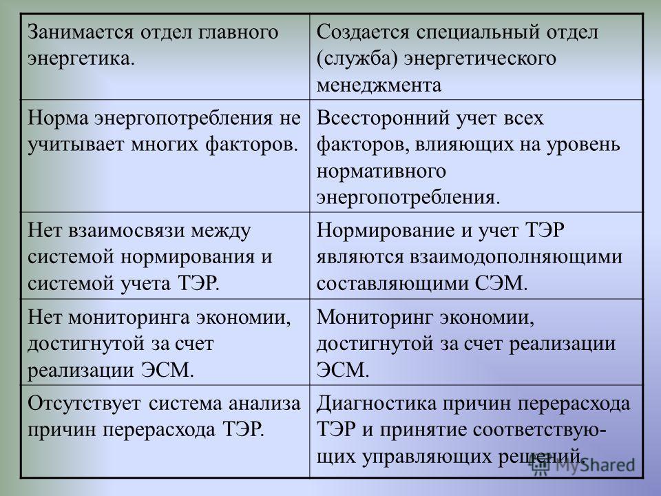 ОСНОВНЫЕ ОТЛИЧИЯ МЕЖДУ СУЩЕСТВУЮЩЕЙ СИСТЕМОЙ НОРМИРОВАНИЯ И ЭНЕРГЕТИЧЕСКИМ МЕНЕДЖМЕНТОМ Существующая система нормирования Энергетический менеджмент Обязательная деятельность, обусловленная существующим законодательством. Добровольная инициативная дея