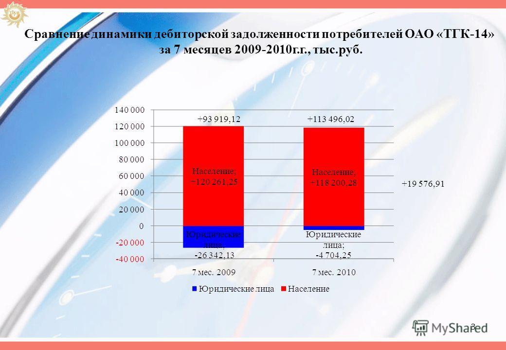 3 Сравнение динамики дебиторской задолженности потребителей ОАО «ТГК-14» за 7 месяцев 2009-2010г.г., тыс.руб. +93 919,12+113 496,02 +19 576,91