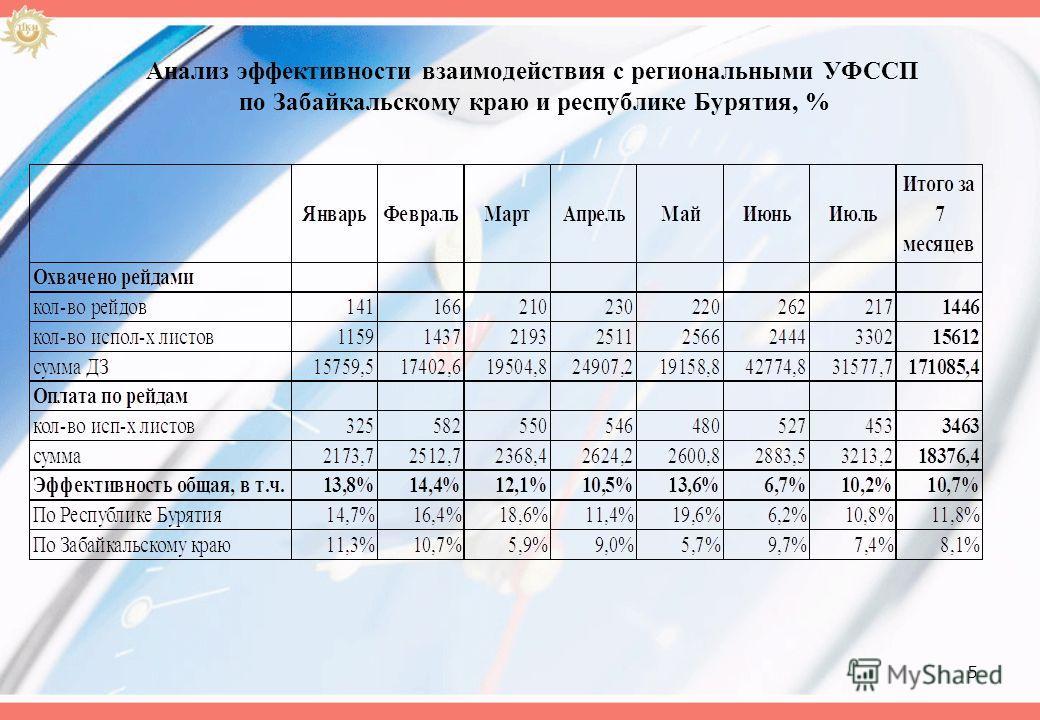5 Анализ эффективности взаимодействия с региональными УФССП по Забайкальскому краю и республике Бурятия, %