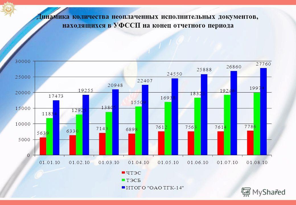 7 Динамика количества неоплаченных исполнительных документов, находящихся в УФССП на конец отчетного периода