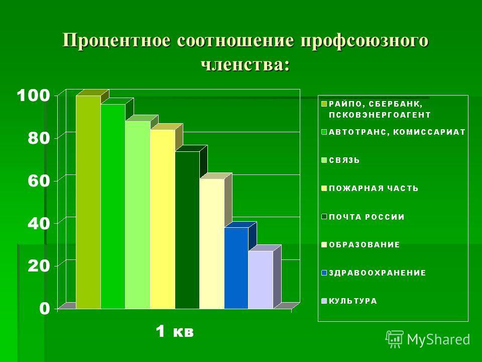Процентное соотношение профсоюзного членства: