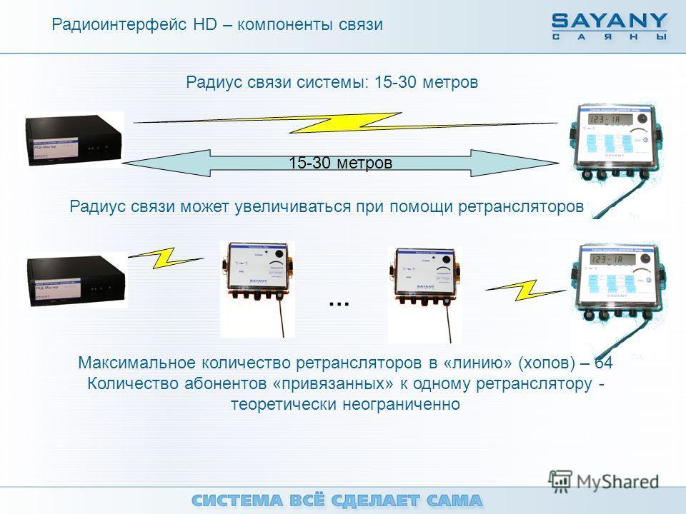 Радиус связи системы: 15-30 метров Радиоинтерфейс HD – компоненты связи … 15-30 метров Радиус связи может увеличиваться при помощи ретрансляторов Максимальное количество ретрансляторов в «линию» (хопов) – 64 Количество абонентов «привязанных» к одном