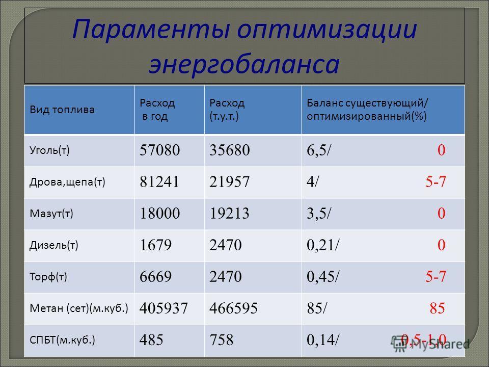 Параменты оптимизации энергобаланса Вид топлива Расход в год Расход (т.у.т.) Баланс существующий/ оптимизированный(%) Уголь(т) 57080356806,5/ 0 Дрова,щепа(т) 81241219574/ 5-7 Мазут(т) 18000192133,5/ 0 Дизель(т) 167924700,21/ 0 Торф(т) 666924700,45/ 5