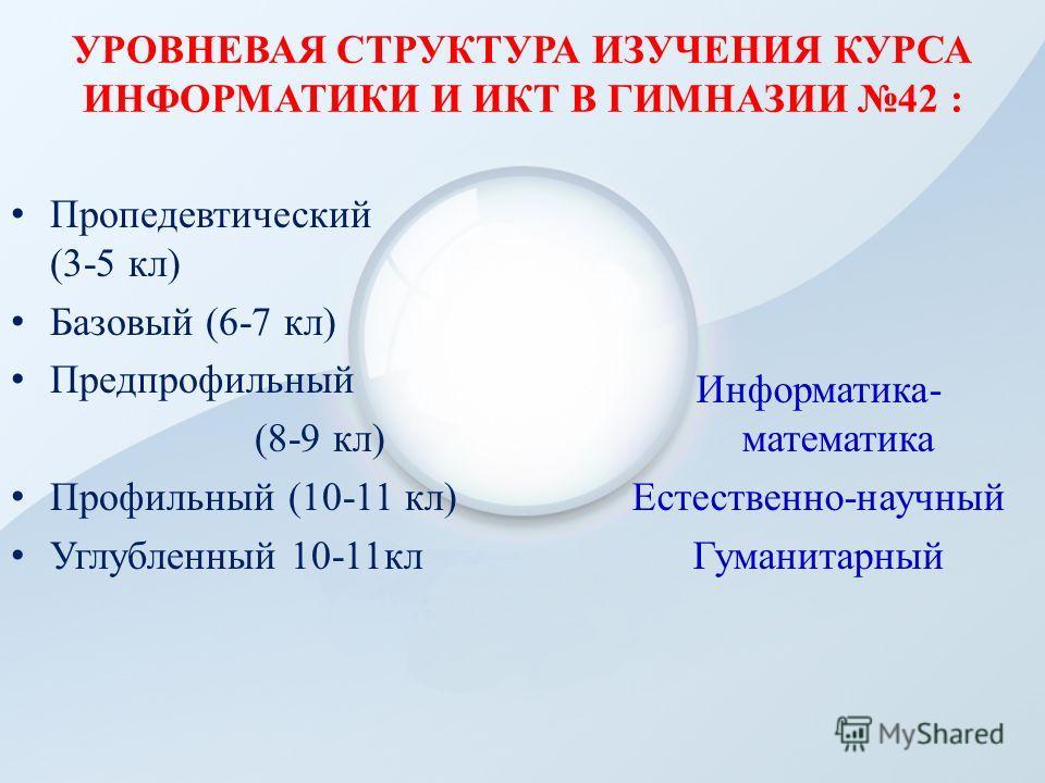 УРОВНЕВАЯ СТРУКТУРА ИЗУЧЕНИЯ КУРСА ИНФОРМАТИКИ И ИКТ В ГИМНАЗИИ 42 : Пропедевтический (3-5 кл) Базовый (6-7 кл) Предпрофильный (8-9 кл) Профильный (10-11 кл) Углубленный 10-11кл Информатика- математика Естественно-научный Гуманитарный