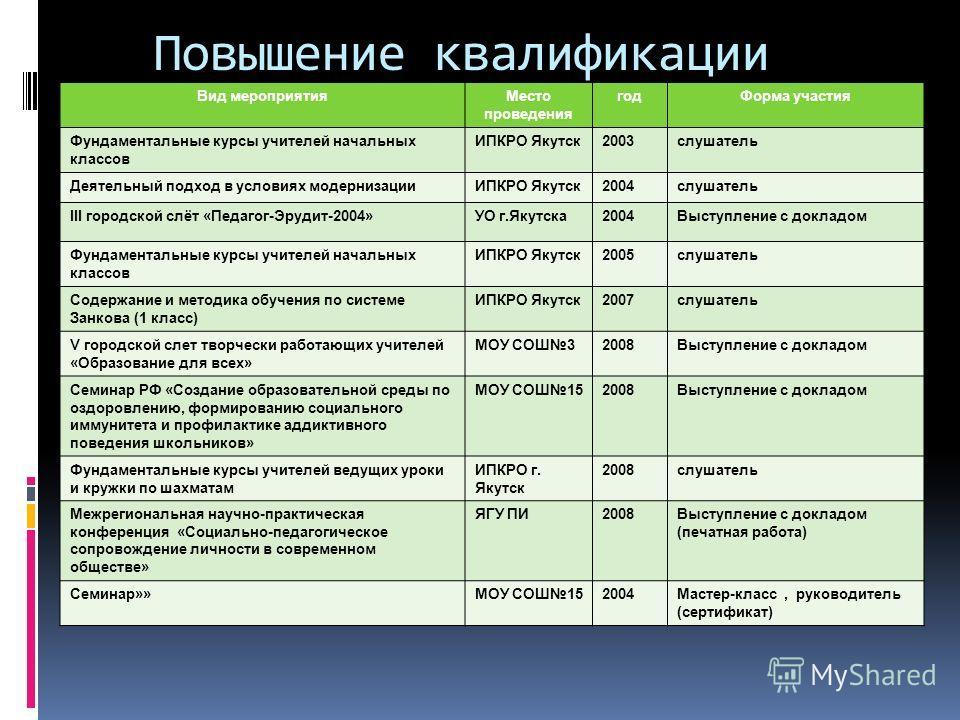 Презентация на тему Козлова Софья Васильевна Дата рождения  2 Повышение квалификации