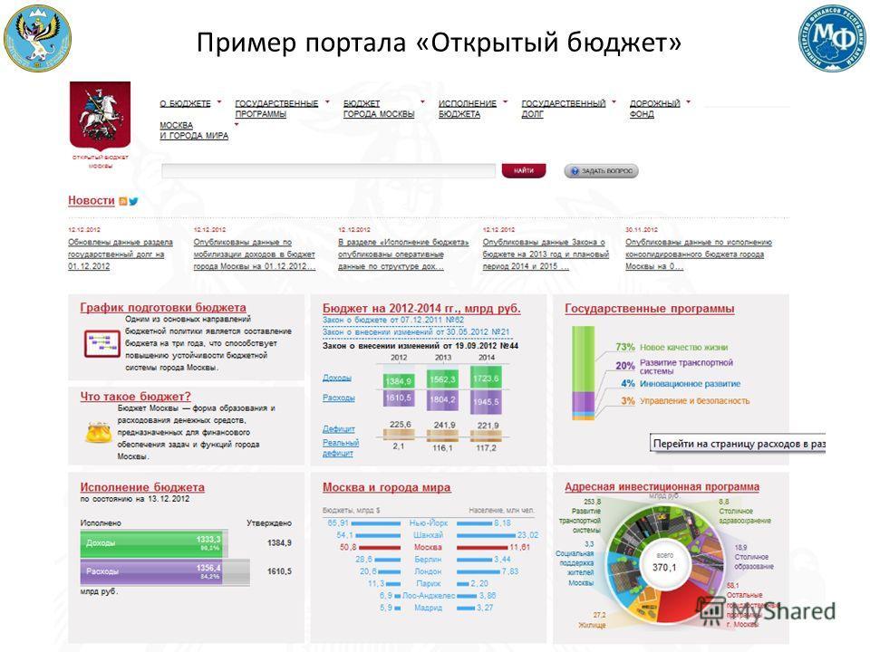 21 Пример портала «Открытый бюджет»