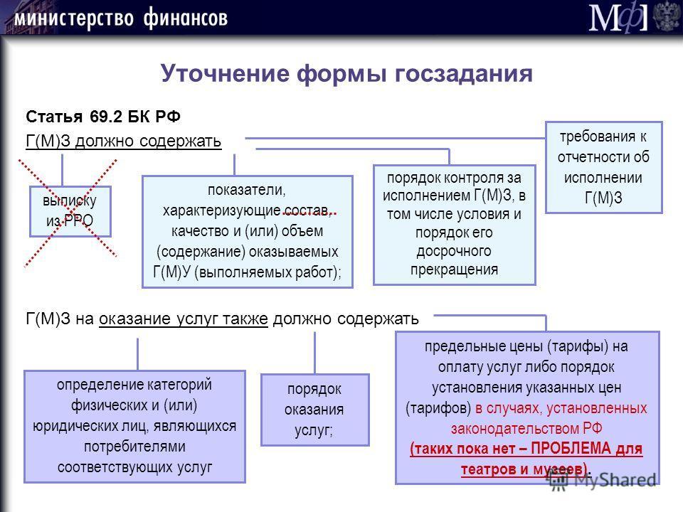 Уточнение формы госзадания Статья 69.2 БК РФ Г(М)З должно содержать выписку из РРО показатели, характеризующие состав, качество и (или) объем (содержание) оказываемых Г(М)У (выполняемых работ); порядок контроля за исполнением Г(М)З, в том числе услов