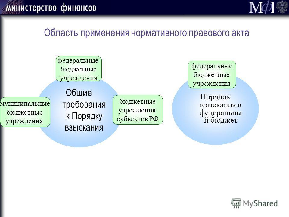 Область применения нормативного правового акта Общие требования к Порядку взыскания Порядок взыскания в федеральны й бюджет федеральные бюджетные учреждения федеральные бюджетные учреждения бюджетные учреждения субъектов РФ муниципальные бюджетные уч