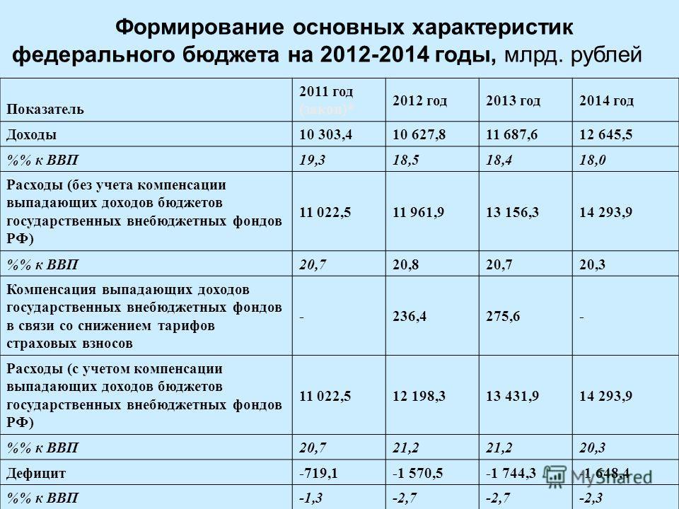 Формирование основных характеристик федерального бюджета на 2012-2014 годы, млрд. рублей Показатель 2011 год (закон)* 2012 год2013 год2014 год Доходы10 303,410 627,811 687,612 645,5 % к ВВП19,318,518,418,0 Расходы (без учета компенсации выпадающих до
