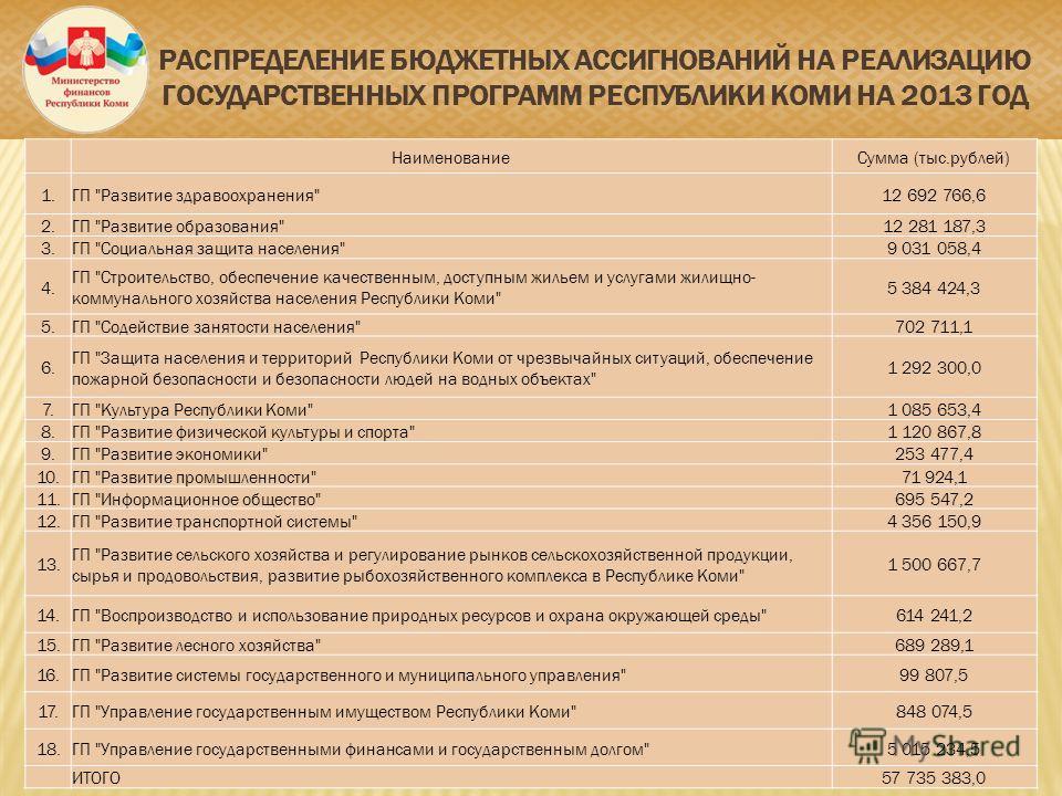 РАСПРЕДЕЛЕНИЕ БЮДЖЕТНЫХ АССИГНОВАНИЙ НА РЕАЛИЗАЦИЮ ГОСУДАРСТВЕННЫХ ПРОГРАММ РЕСПУБЛИКИ КОМИ НА 2013 ГОД НаименованиеСумма (тыс.рублей) 1.ГП
