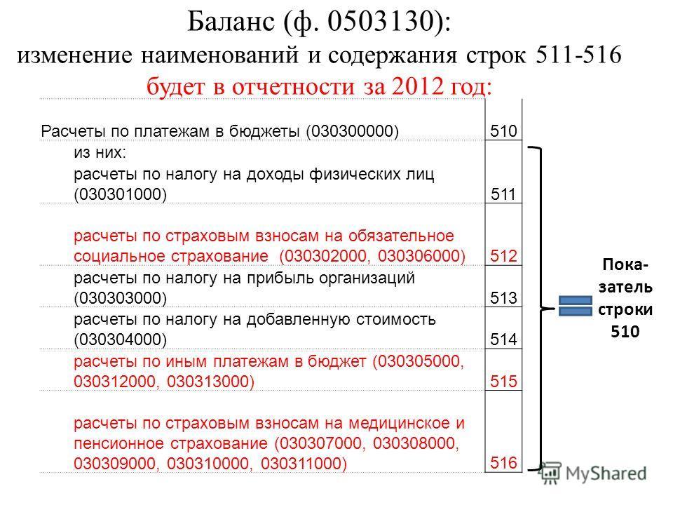 Баланс (ф. 0503130): изменение наименований и содержания строк 511-516 будет в отчетности за 2012 год: Расчеты по платежам в бюджеты (030300000)510 из них: расчеты по налогу на доходы физических лиц (030301000)511 расчеты по страховым взносам на обяз