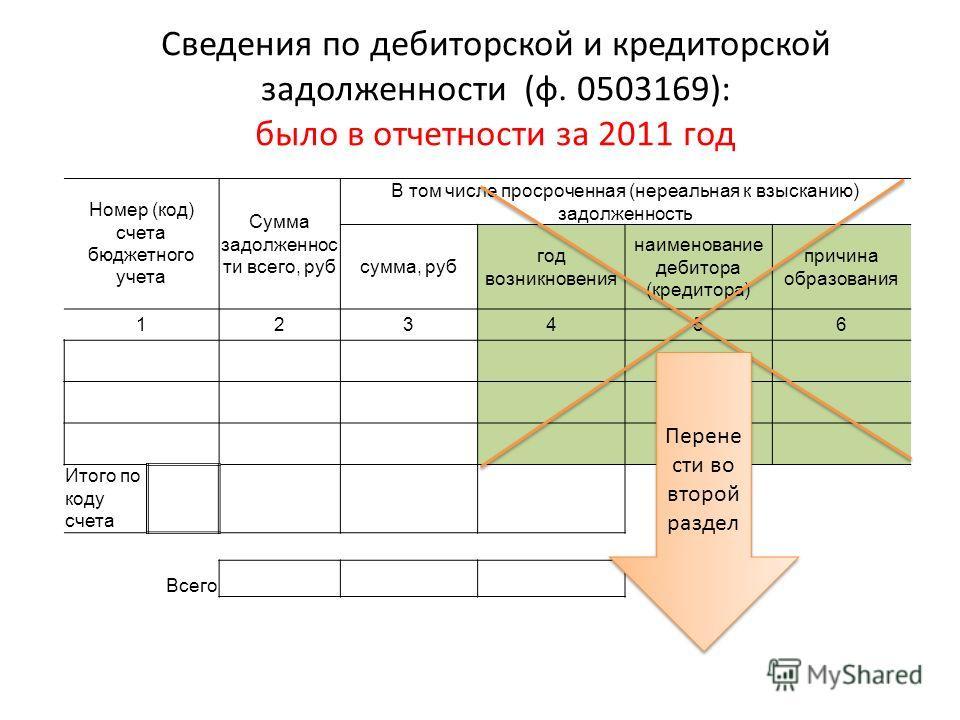 Сведения по дебиторской и кредиторской задолженности (ф. 0503169): было в отчетности за 2011 год Номер (код) счета бюджетного учета Сумма задолженнос ти всего, руб В том числе просроченная (нереальная к взысканию) задолженность сумма, руб год возникн