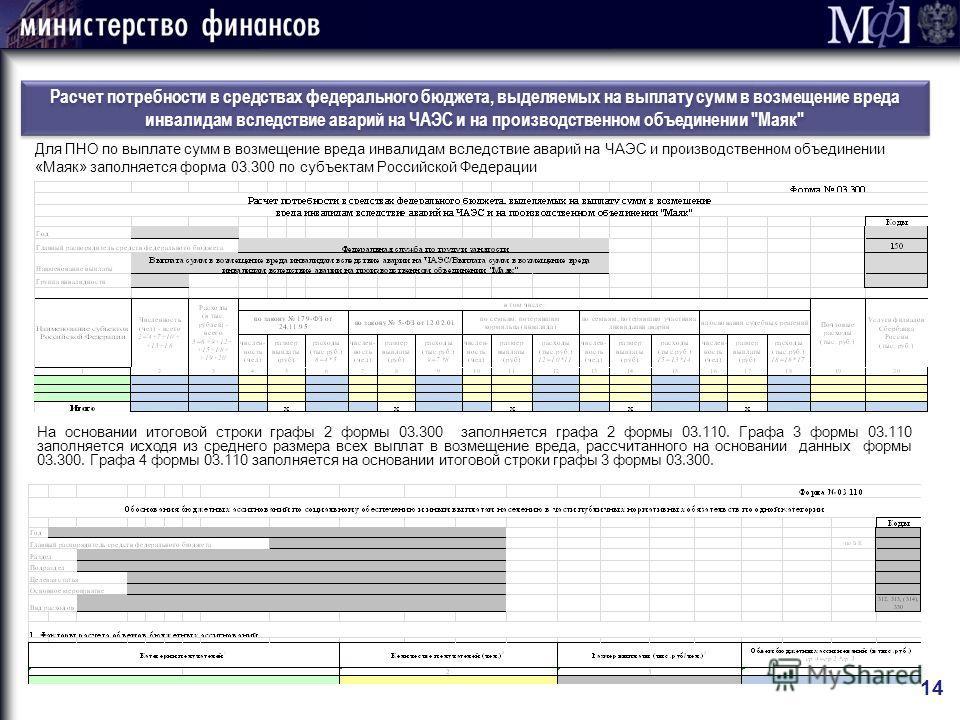 Расчет потребности в средствах федерального бюджета, выделяемых на выплату сумм в возмещение вреда инвалидам вследствие аварий на ЧАЭС и на производственном объединении
