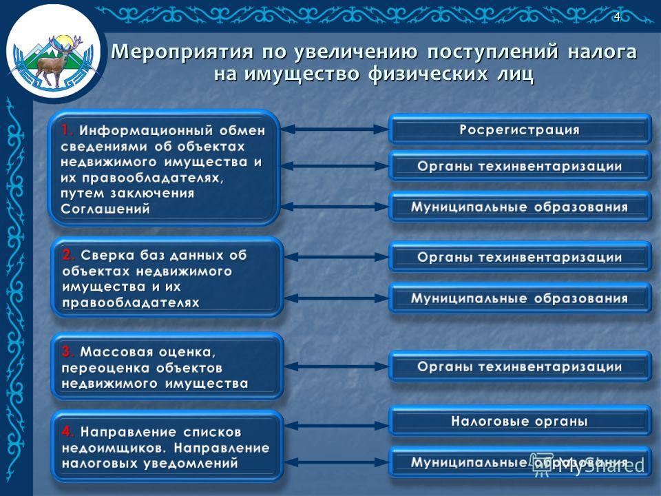 Мероприятия по увеличению поступлений налога на имущество физических лиц 4