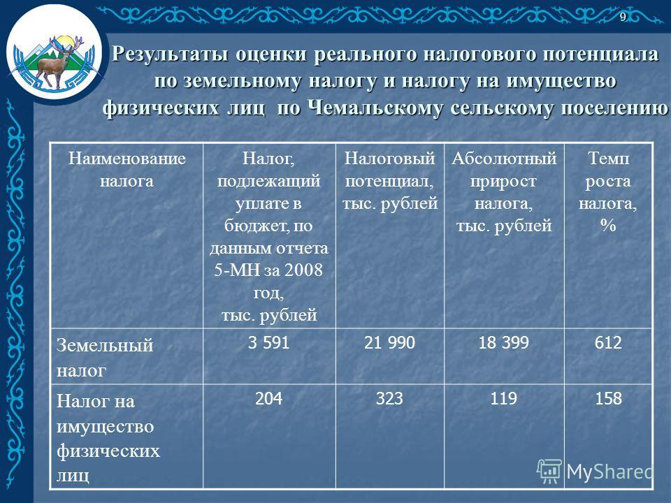 Результаты оценки реального налогового потенциала по земельному налогу и налогу на имущество физических лиц по Чемальскому сельскому поселению 9 Наименование налога Налог, подлежащий уплате в бюджет, по данным отчета 5-МН за 2008 год, тыс. рублей Нал