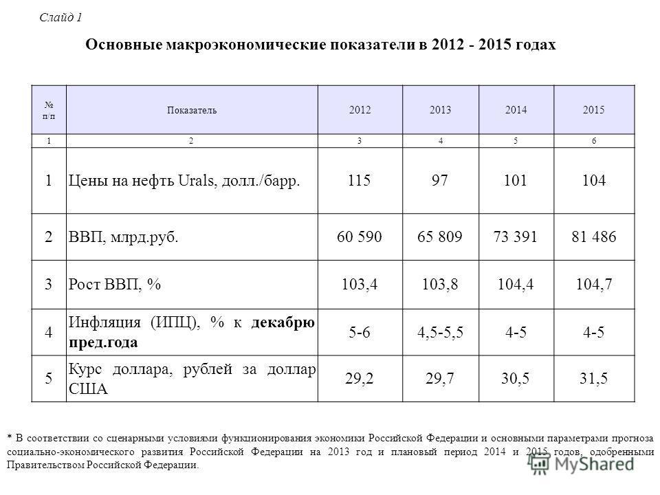 Основные макроэкономические показатели в 2012 - 2015 годах * В соответствии со сценарными условиями функционирования экономики Российской Федерации и основными параметрами прогноза социально-экономического развития Российской Федерации на 2013 год и