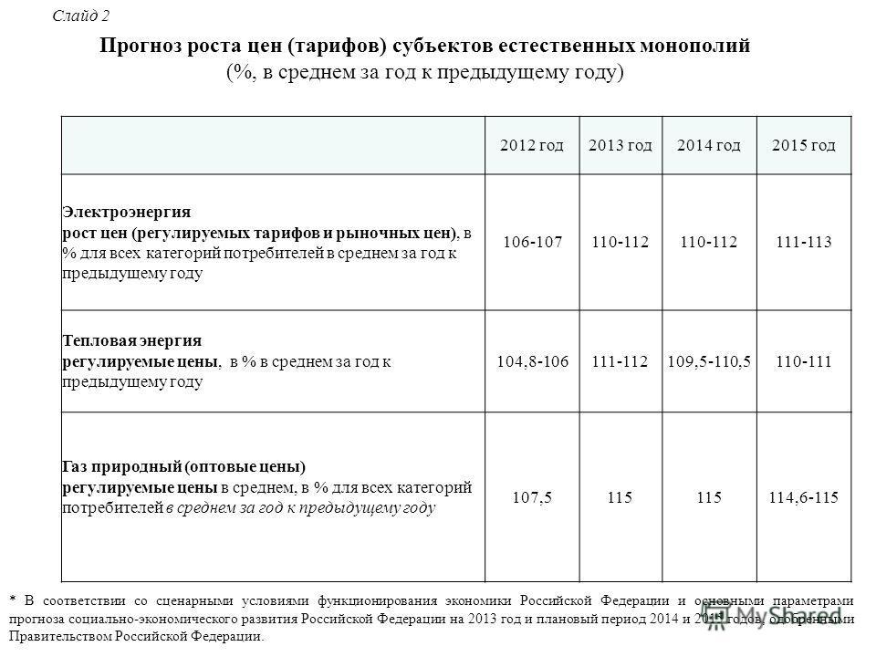 Прогноз роста цен (тарифов) субъектов естественных монополий (%, в среднем за год к предыдущему году) * В соответствии со сценарными условиями функционирования экономики Российской Федерации и основными параметрами прогноза социально-экономического р