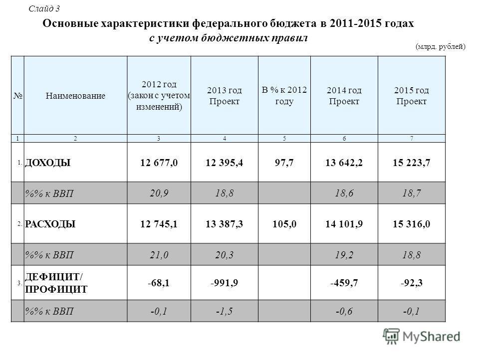 4 Основные характеристики федерального бюджета в 2011-2015 годах с учетом бюджетных правил Наименование 2012 год (закон с учетом изменений) 2013 год Проект В % к 2012 году 2014 год Проект 2015 год Проект 1234567 1.1. ДОХОДЫ 12 677,012 395,497,713 642
