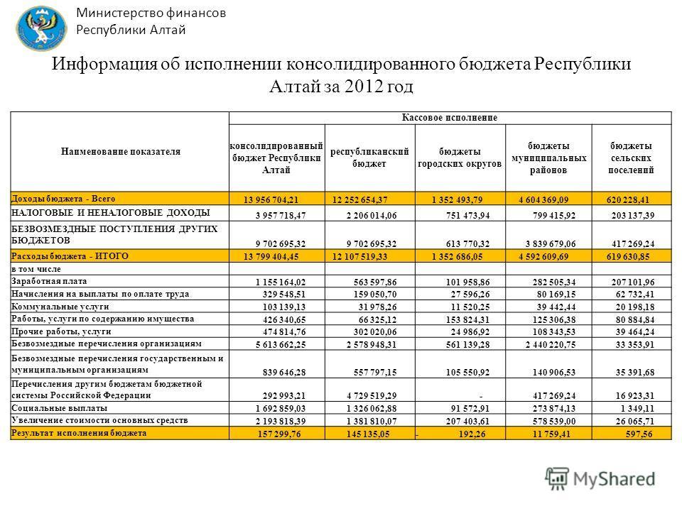 Информация об исполнении консолидированного бюджета Республики Алтай за 2012 год Наименование показателя Кассовое исполнение консолидированный бюджет Республики Алтай республиканский бюджет бюджеты городских округов бюджеты муниципальных районов бюдж