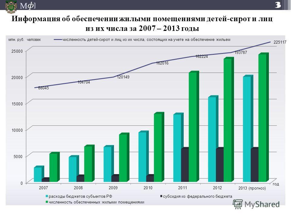 М ] ф Информация об обеспечении жилыми помещениями детей-сирот и лиц из их числа за 2007 – 2013 годы 3