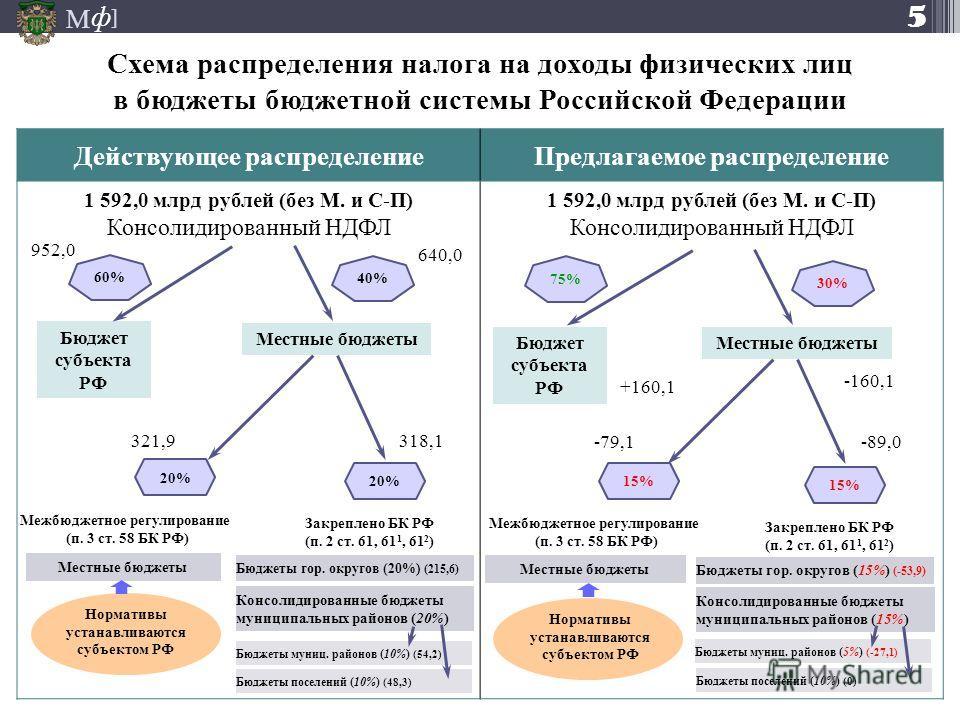 М ] ф Схема распределения