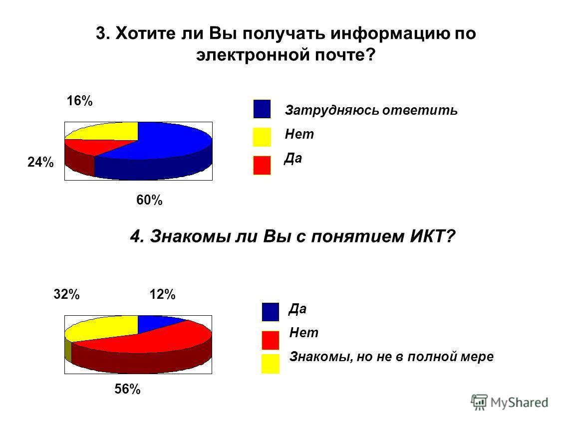 3. Хотите ли Вы получать информацию по электронной почте? Затрудняюсь ответить Нет Да 60% 16% 24% 4. Знакомы ли Вы с понятием ИКТ? Да Нет Знакомы, но не в полной мере 12% 56% 32%