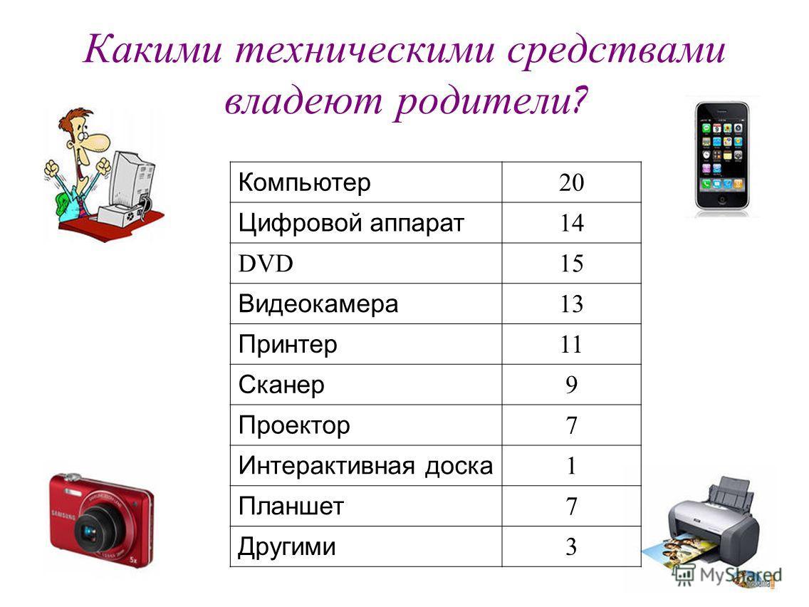 Какими техническими средствами владеют родители ? Компьютер 20 Цифровой аппарат 14 DVD15 Видеокамера 13 Принтер 11 Сканер 9 Проектор 7 Интерактивная доска 1 Планшет 7 Другими 3