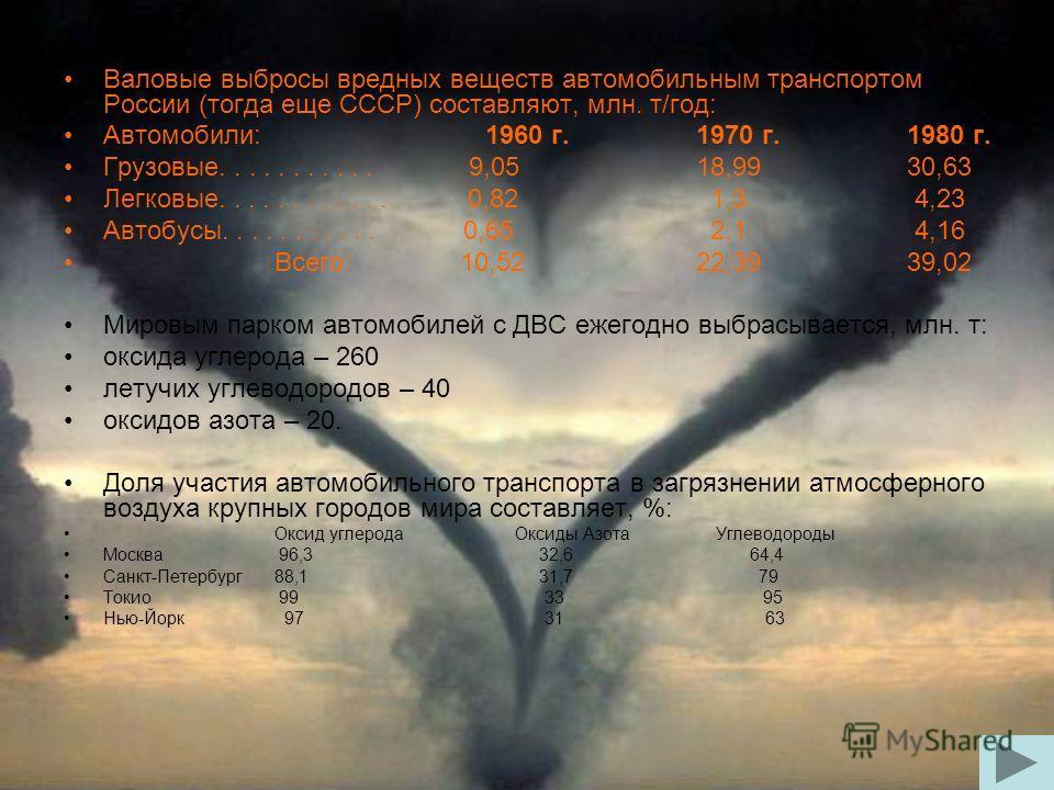 Валовые выбросы вредных веществ автомобильным транспортом России (тогда еще СССР) составляют, млн. т/год: Автомобили: 1960 г.1970 г.1980 г. Грузовые........... 9,0518,9930,63 Легковые............ 0,82 1,3 4,23 Автобусы........... 0,65 2,1 4,16 Всего: