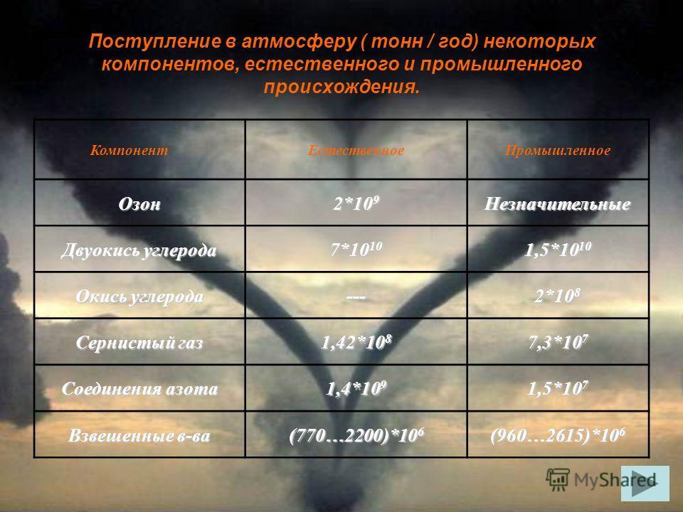 Поступление в атмосферу ( тонн / год) некоторых компонентов, естественного и промышленного происхождения. КомпонентЕстественноеПромышленное Озон 2*10 9 Незначительные Двуокись углерода 7*10 10 1,5*10 10 Окись углерода --- 2*10 8 Сернистый газ 1,42*10