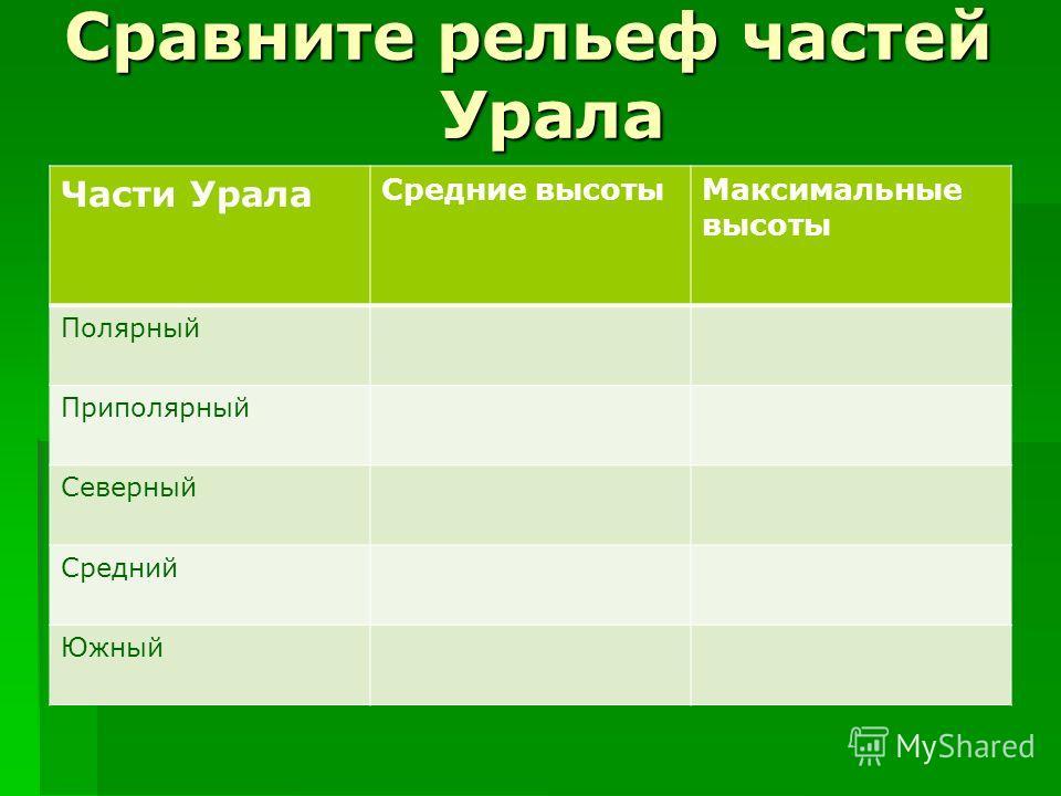 Сравните рельеф частей Урала Части Урала Средние высотыМаксимальные высоты Полярный Приполярный Северный Средний Южный