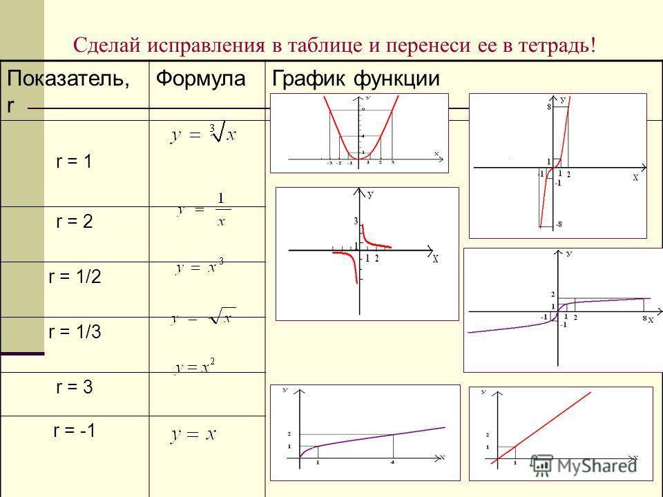Сделай исправления в таблице и перенеси ее в тетрадь! Показатель, r ФормулаГрафик функции r = 1 r = 2 r = 1/2 r = 1/3 r = 3 r = -1