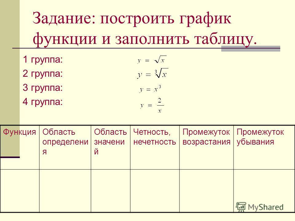 Задание: построить график функции и заполнить таблицу. 1 группа: 2 группа: 3 группа: 4 группа: ФункцияОбласть определени я Область значени й Четность, нечетность Промежуток возрастания Промежуток убывания