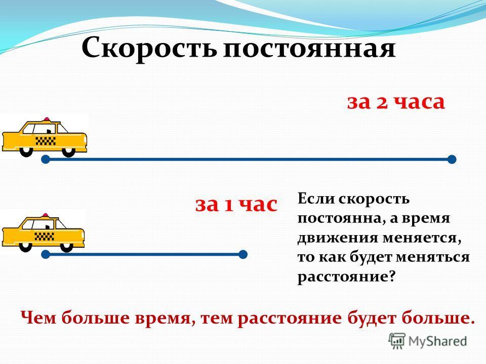 Скорость постоянная за 2 часа за 1 час Чем больше время, тем расстояние будет больше. Если скорость постоянна, а время движения меняется, то как будет меняться расстояние?