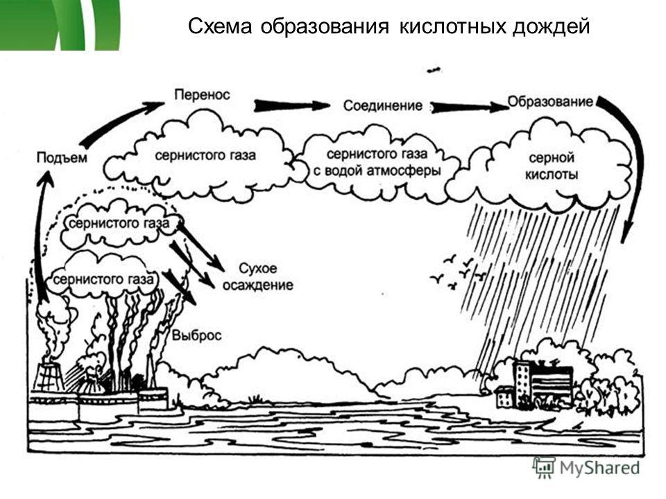 Free Powerpoint TemplatesPage 3 Схема образования кислотных дождей