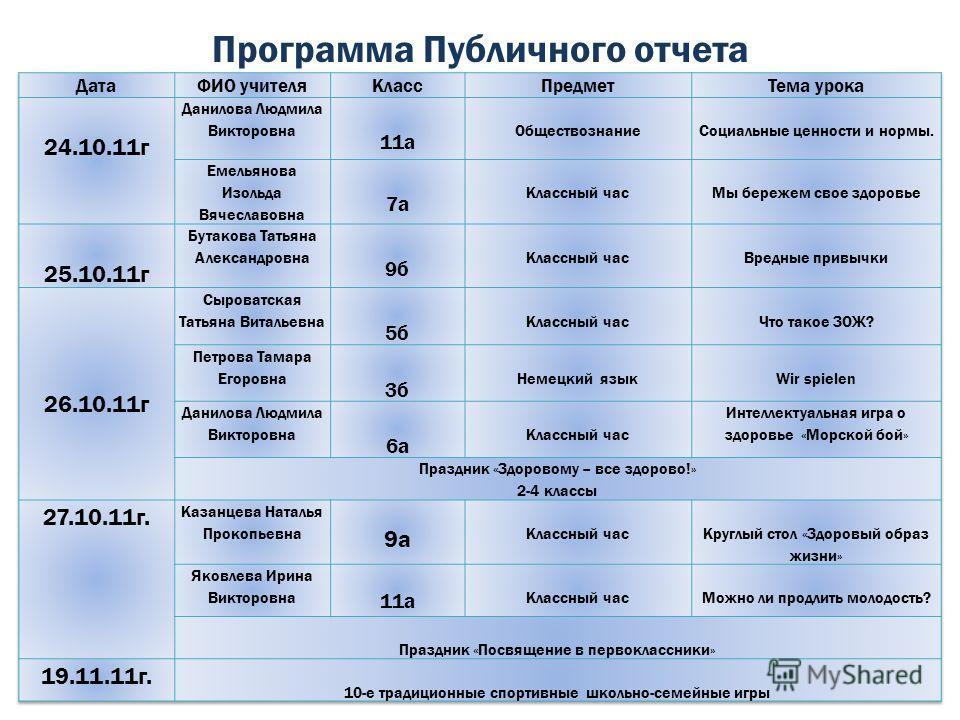 Программа Публичного отчета