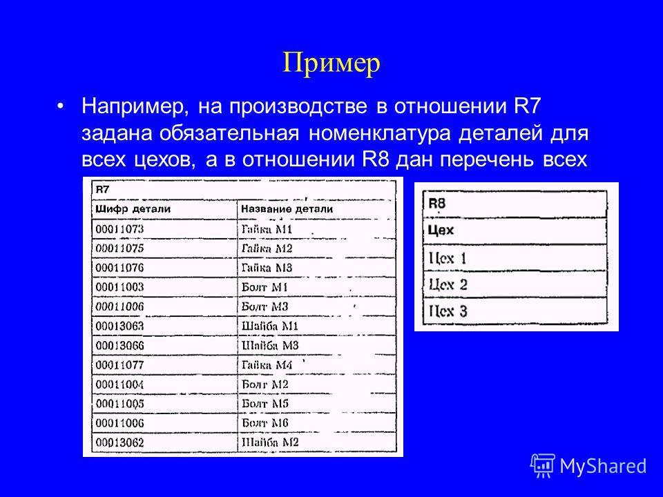 Пример Например, на производстве в отношении R7 задана обязательная номенклатура деталей для всех цехов, а в отношении R8 дан перечень всех цехов.